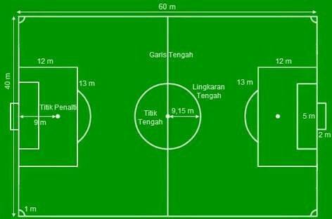 Contoh Gambar Lapangan Sepak Bola Sesuai Standar Dunia Brainly Co Id