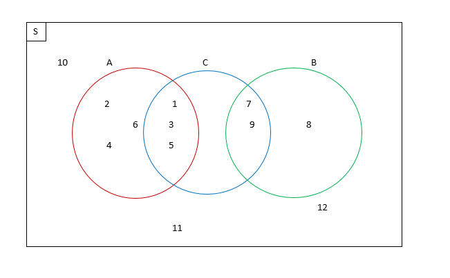 Diagram venn untuk 3 himpunan smartdraw diagrams himpunan ku mu materi teori untuk kalangan umum ccuart Gallery