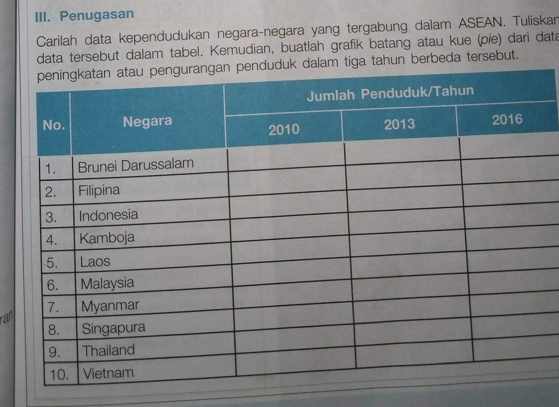 Carilah Data Kependudukan Negara Negara Yang Tegabung Dalam Asean Tulislah Data Tersebut Dalam Brainly Co Id