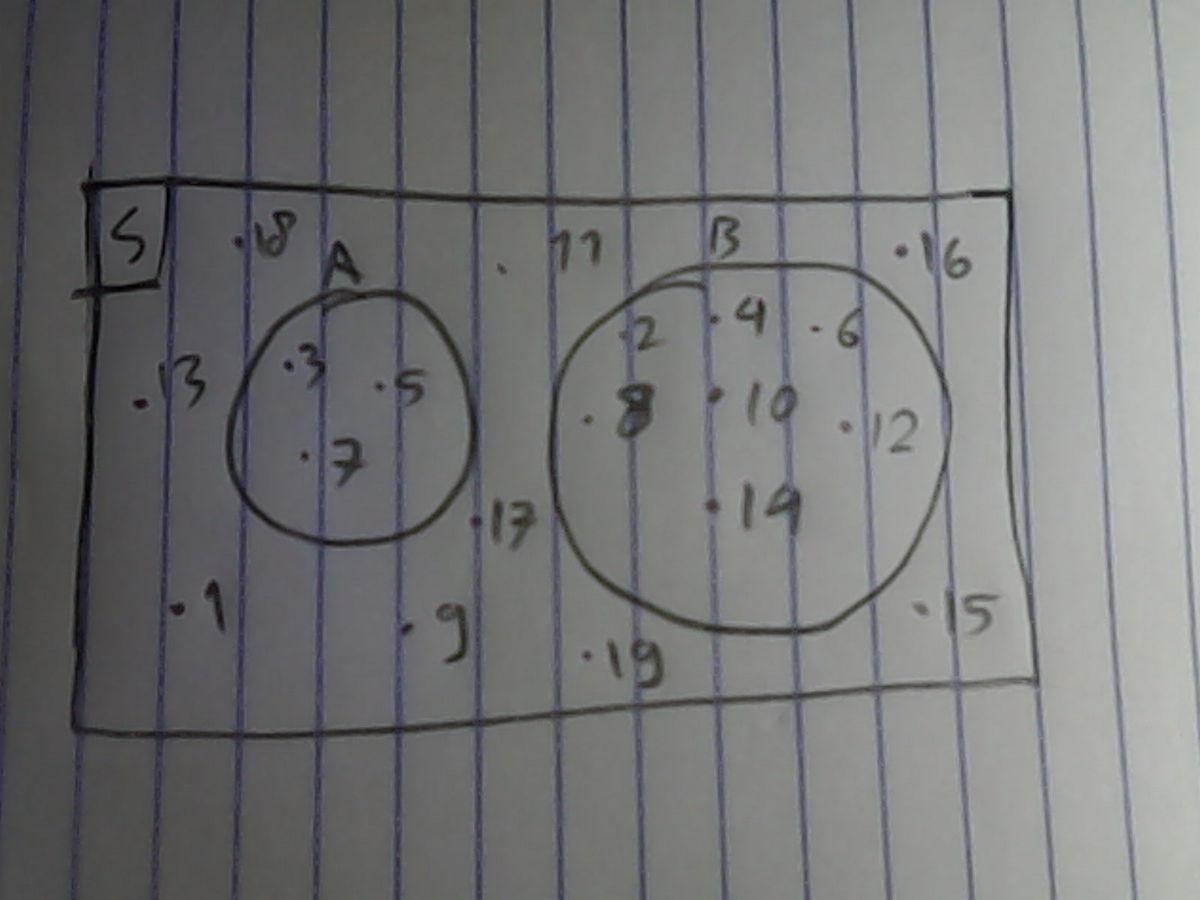 Gambarlah diagram venn untuk himpunan berikut data wiring diagrams gambarlah diagram venn dari keterangan berikut a adalah himpunan rh brainly co id ccuart Gallery