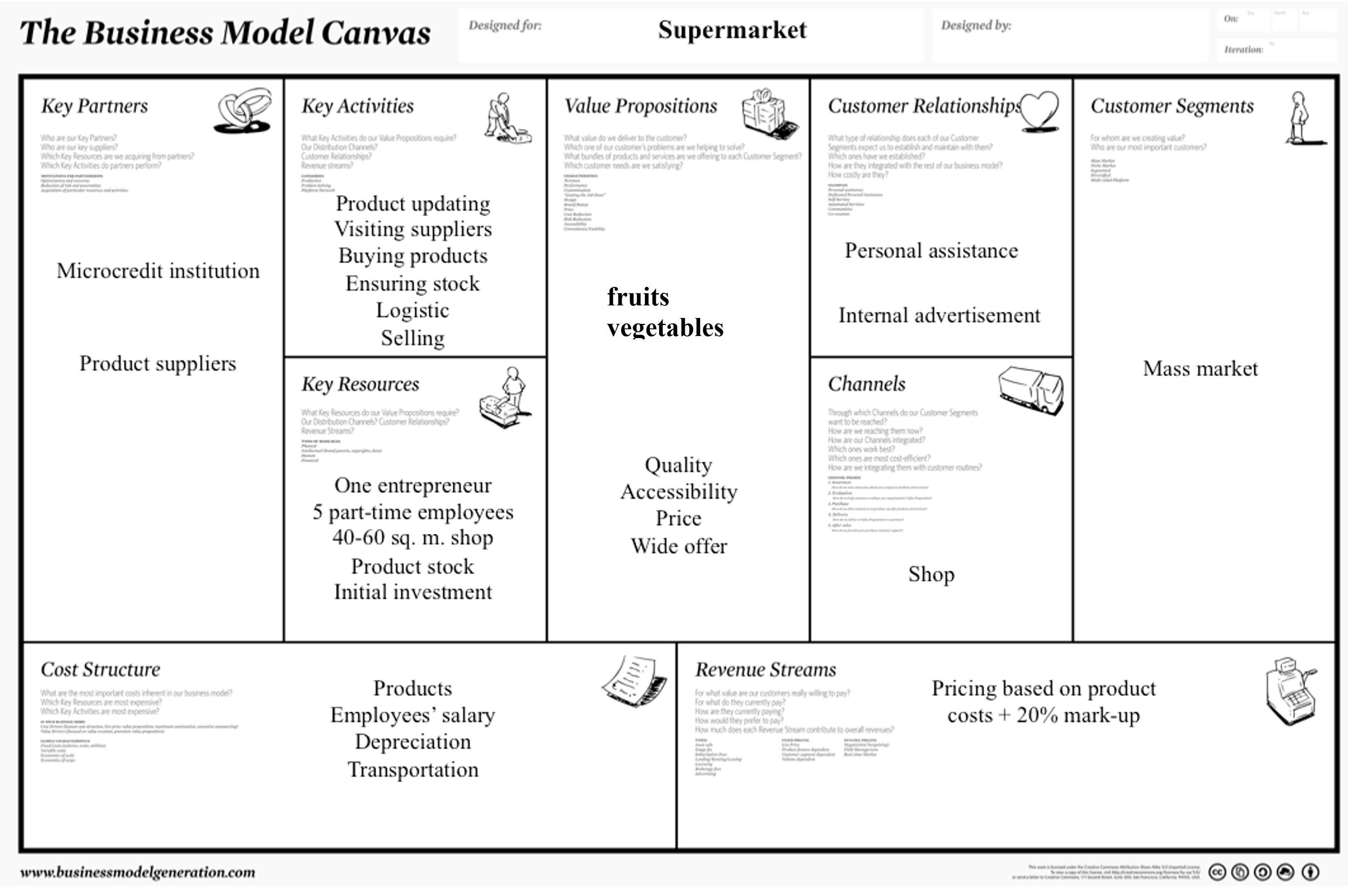 Gan Bisa Kasi Saya Contoh Bisnis Model Canvas Untuk Berjual Buah Buahan Segar Di Toko Tugas Brainly Co Id