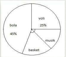 Perhatikan diagram lingkaran di bawah ini!Jika ada 18% ...