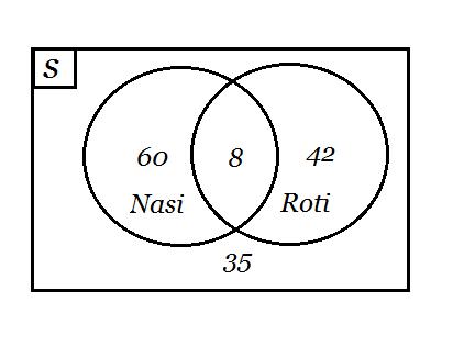 Contoh diagram venn brainly unduh png ccuart Image collections