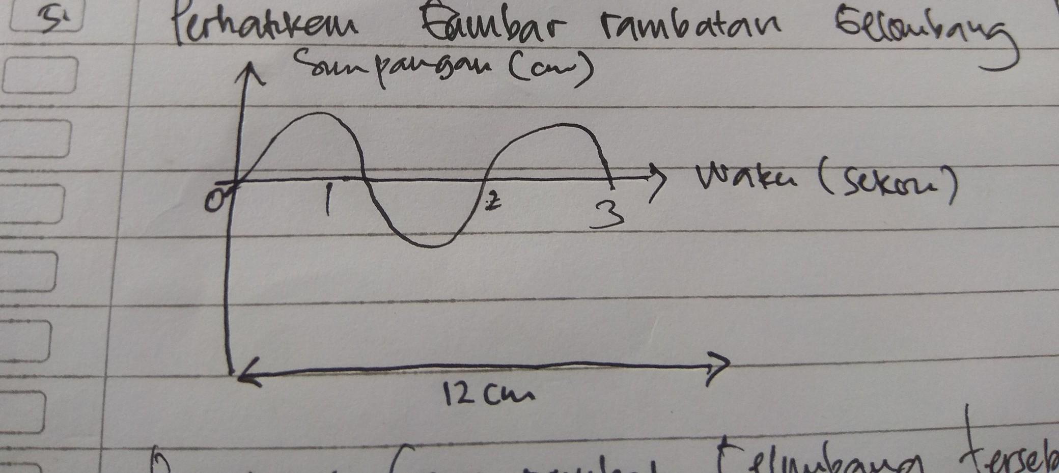 Perhatikan gambar rambatan gelombang berikut. berapakah ...
