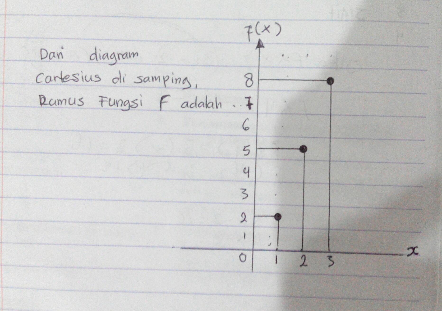 Dari diagram cartesius di samping rumus fungsi adalah brainly dari diagram cartesius di samping rumus fungsi adalah ccuart Images
