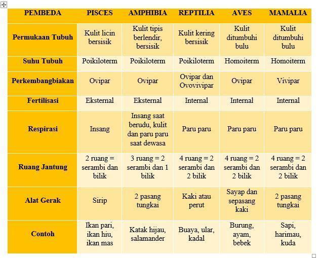 Isilah tabel perbedaan Pisces Dan ampfibi berdasarkan ...
