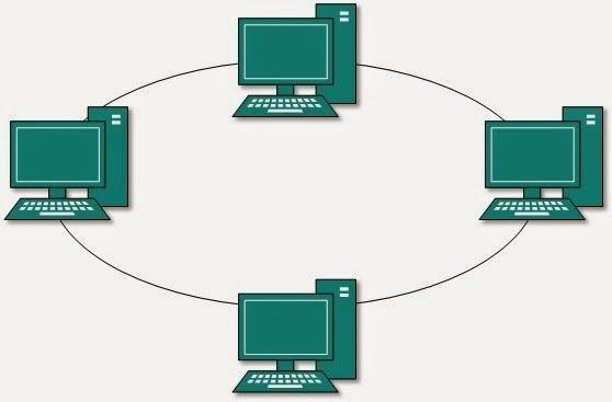 3 sebutkan dan gambarkan 3 contoh skema jaringan komputer topologi 00 ccuart Images