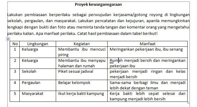 Tabel 5 3 Proyek Kewarganegaraanlingkungan Kegiatan Manfaat