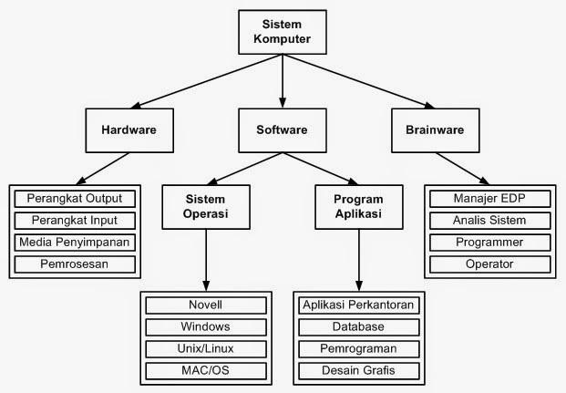 Gambarkan dengan model blok sistem kerja perangkat komputer unduh jpg ccuart Choice Image