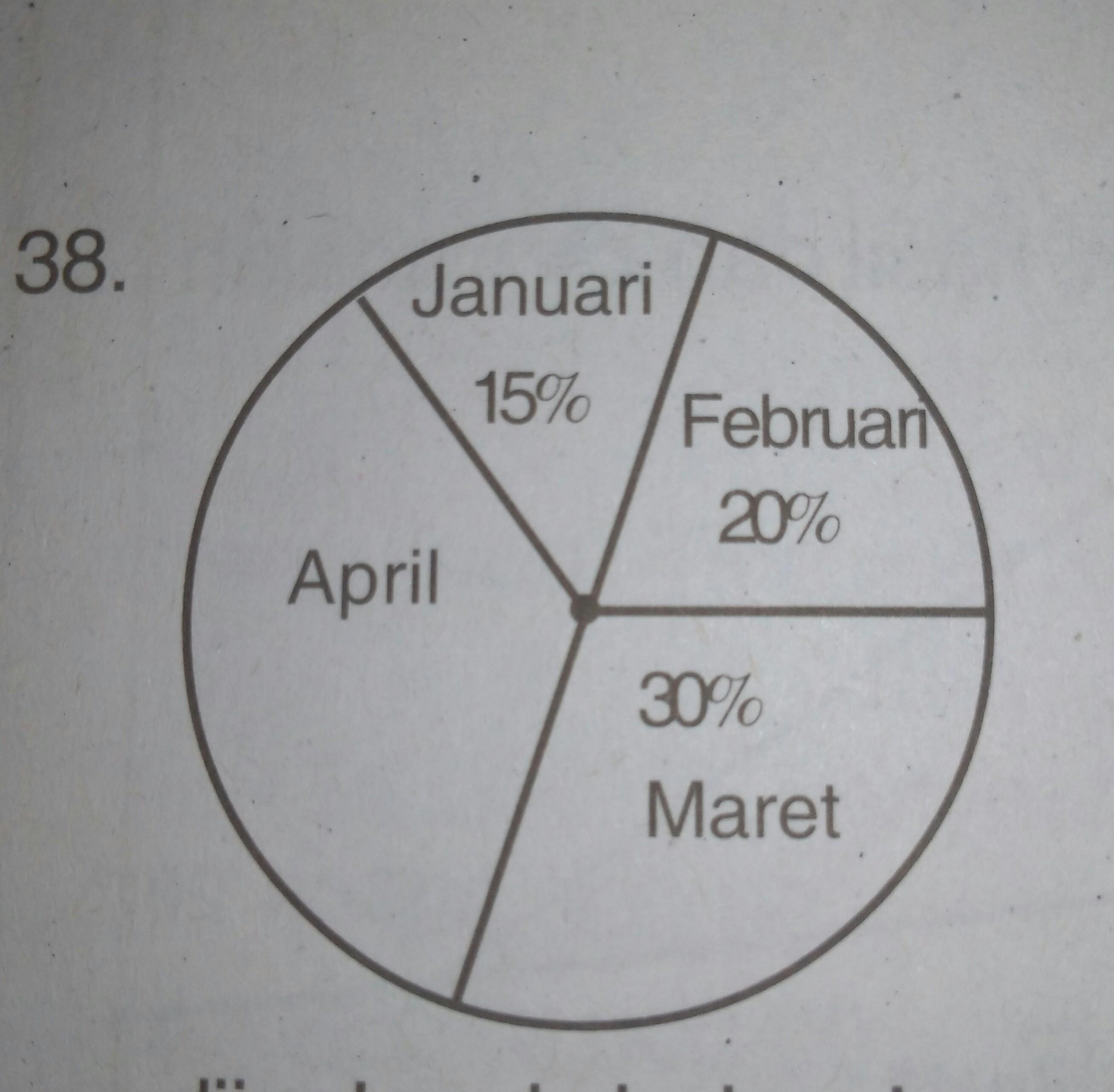 Diagram lingkaran di samping menunjukan hasil penjualan sepeda motor diagram lingkaran di samping menunjukan hasil penjualan sepeda motor di toko yamasa pada 4 bulan pertama tahun 2016 jika banyak sepeda motor yang di jual ccuart Gallery