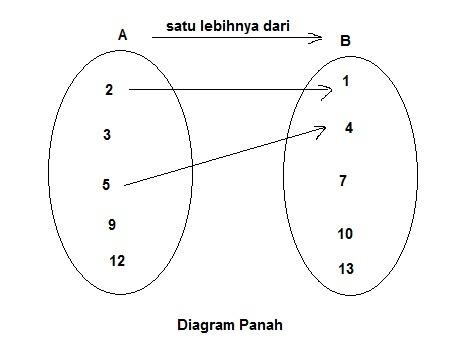 Buatlah diagram kartesius dari relasi satu lebihnya dari himpunan unduh png ccuart Gallery