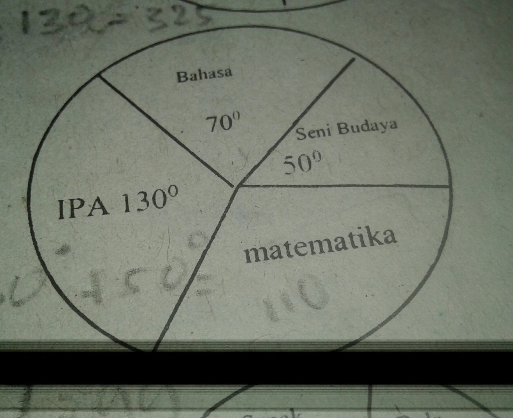 Diagram lingkaran disamping menunjukkan data mata pelajaran yang diagram lingkaran disamping menunjukkan data mata pelajaran yang disukai siswa jika jumlah siswa yang menyukai ipa 117 orang banyak siswa yang menyukai ccuart Gallery