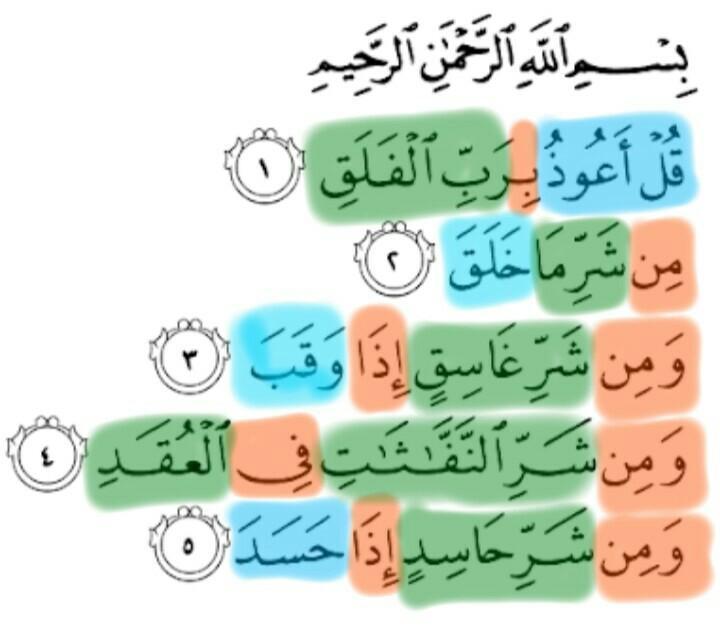 Menentukan Isim Fiil Huruf Surah Al Falaq Brainlycoid
