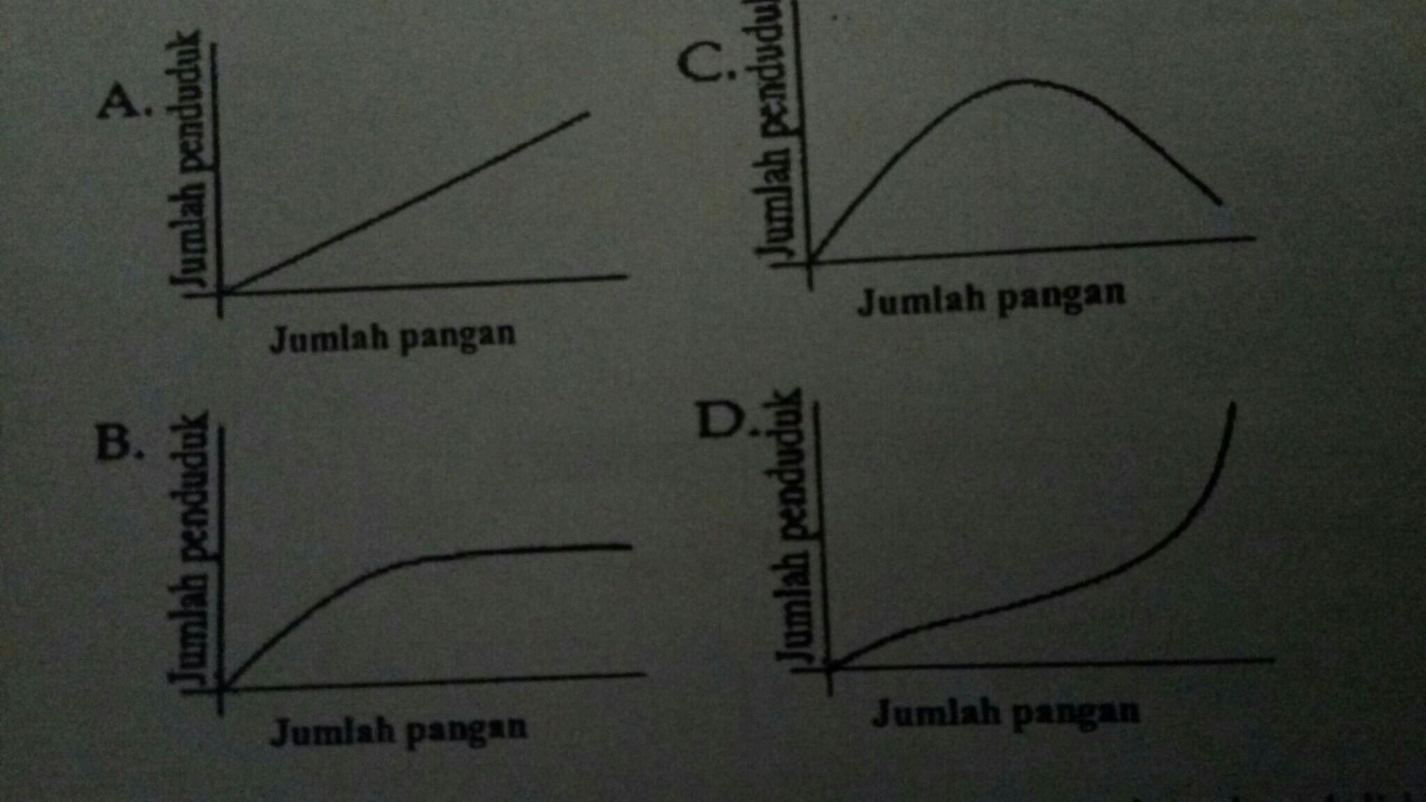 grafik berikut ini yang paling tepat menggambarkan ...