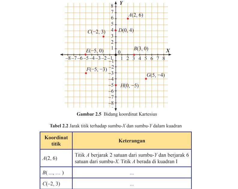 Matematika Halaman 50 Kelas 8 Semester 1 Tabel 2 2 Tolong Jawab Keterangan Titik B C D E F Dan Brainly Co Id